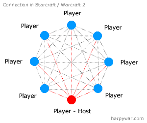 Starcraft game connections